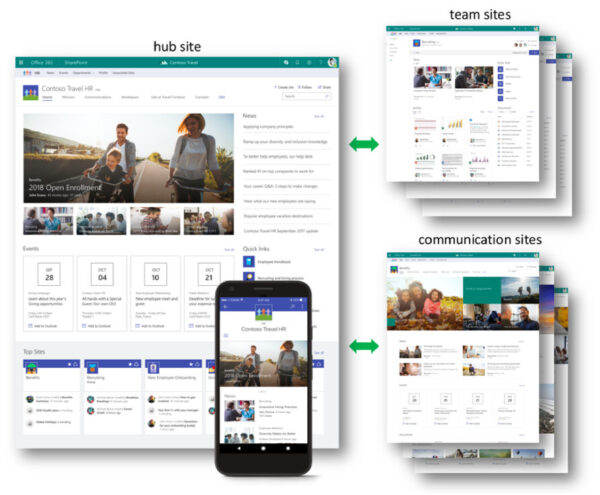 OOTB Intranet on office 365