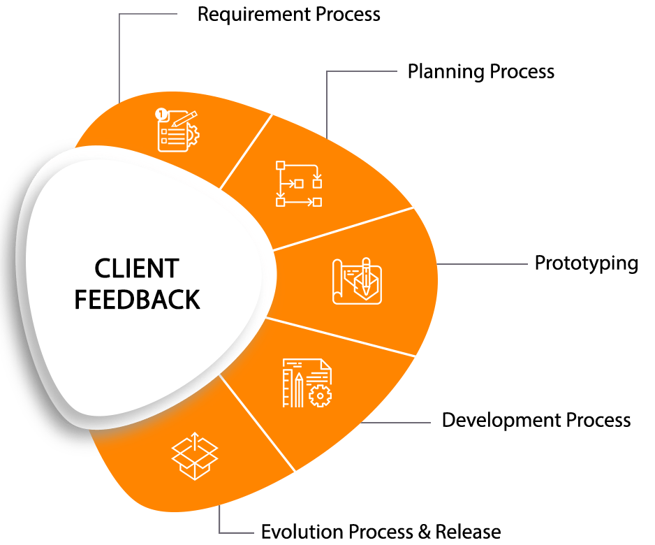 Client Feedback in 365 Digital consulting group process