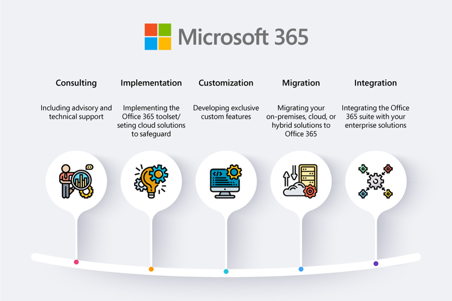 Microsoft 365 consulting Services