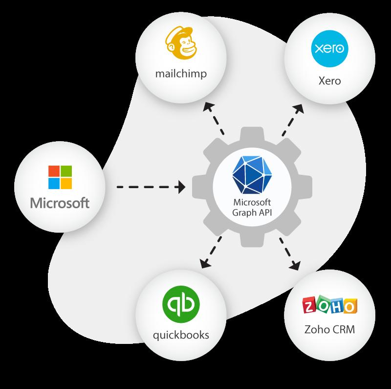 Application Integration Microsoft Graph